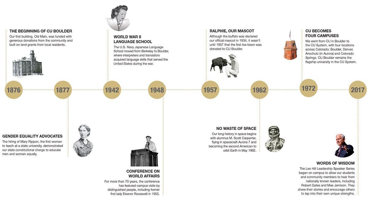 CU History