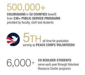 CU Alumni Impact